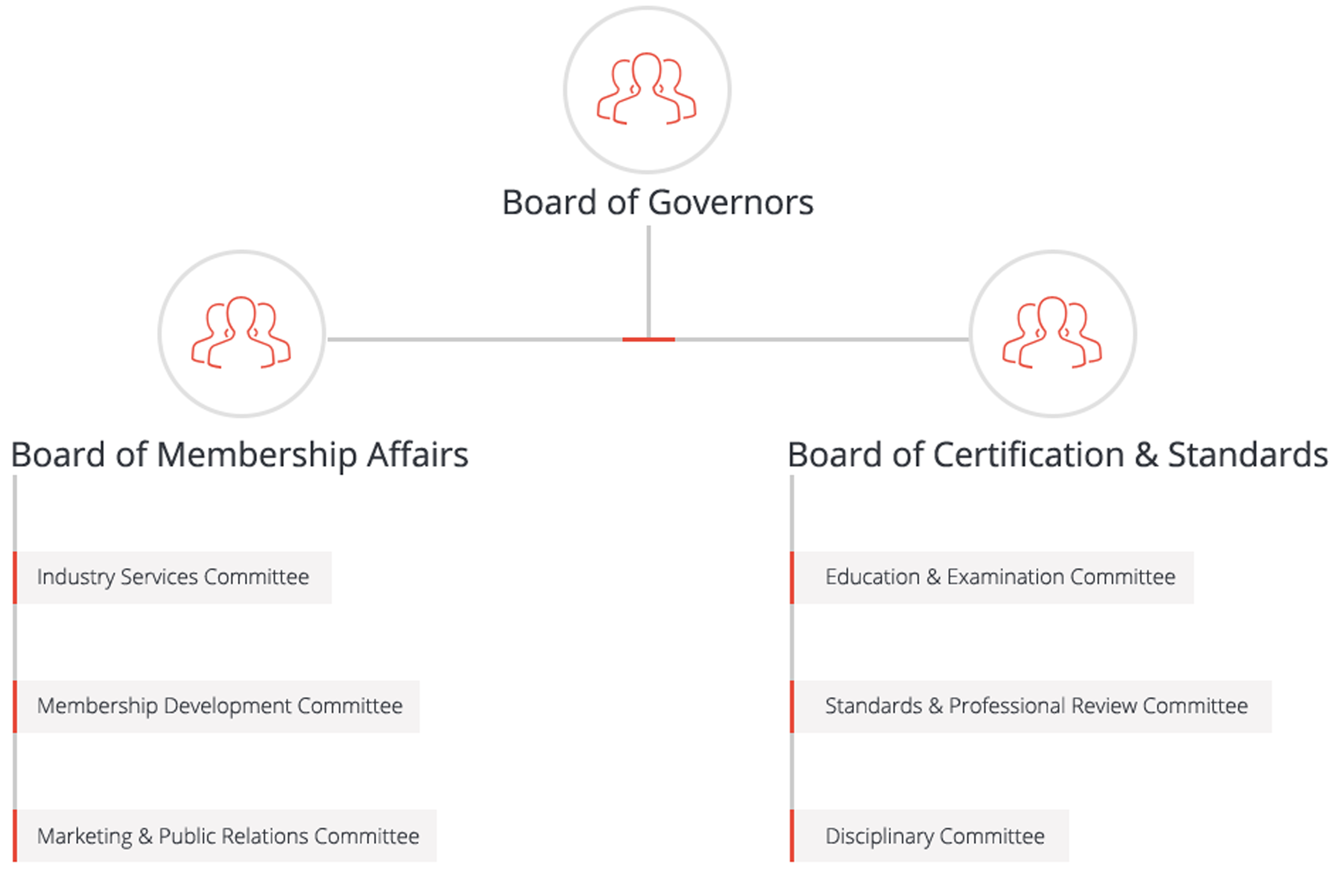 Governing Structures