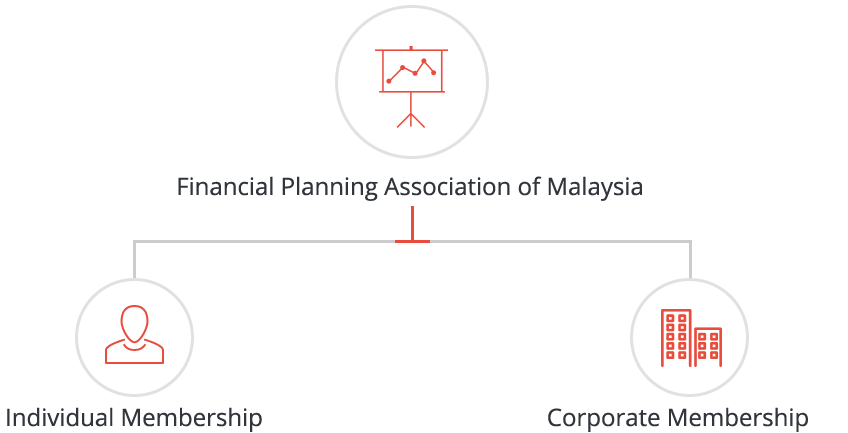 FPAM Membership Structure